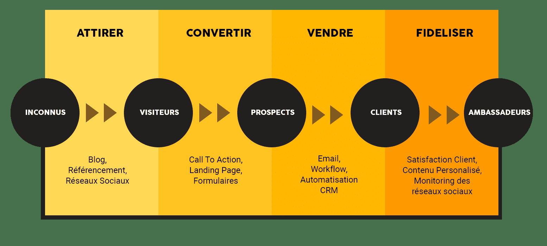 4 piliers inbound - méthodologie Inbound Marketing